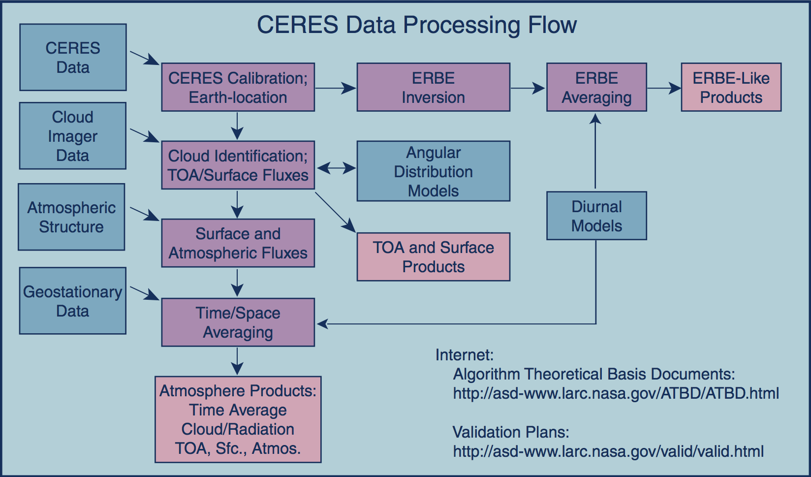 Image: CERES Data Processing Flow