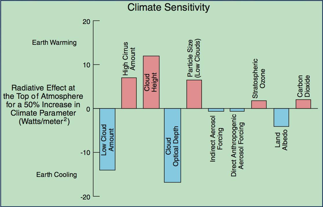 CERES Climate Sensitivity Image