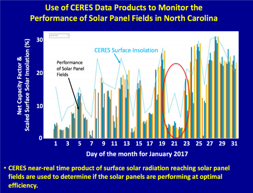 Use of CERES Data Products