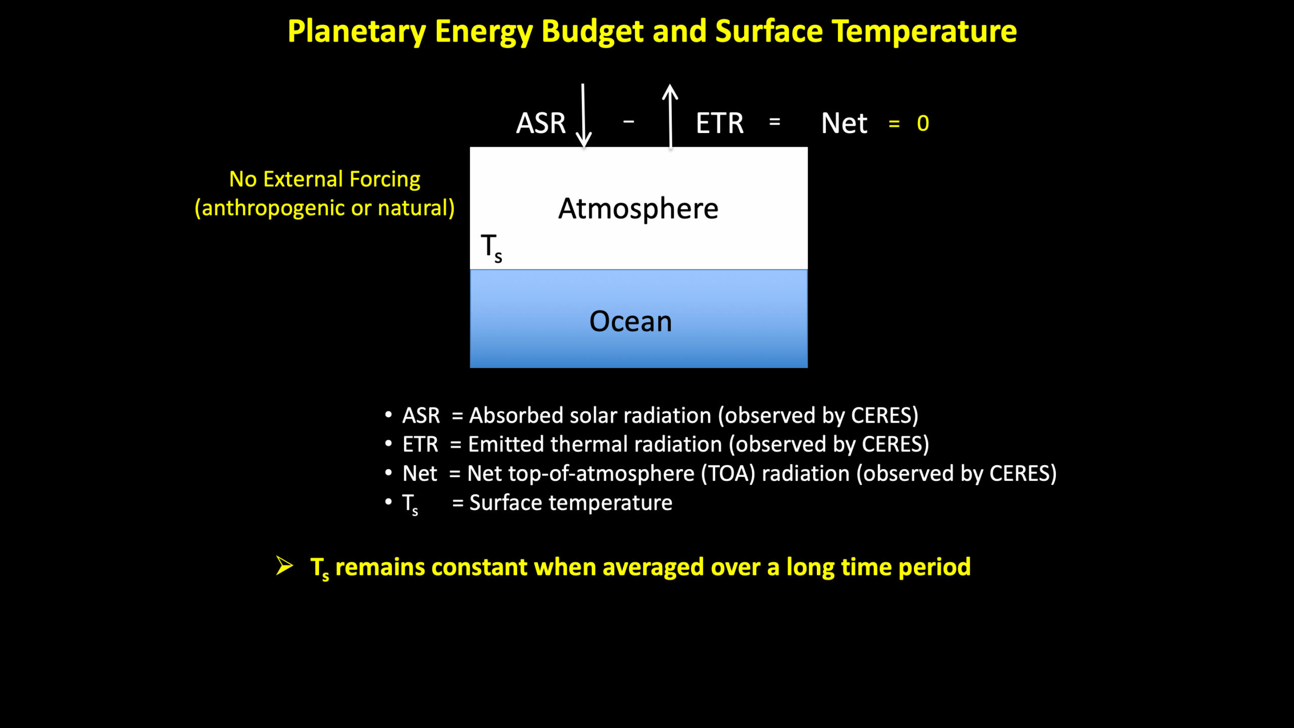 Planetary Eneergy Budget and Surface Temperature with No External Forcing