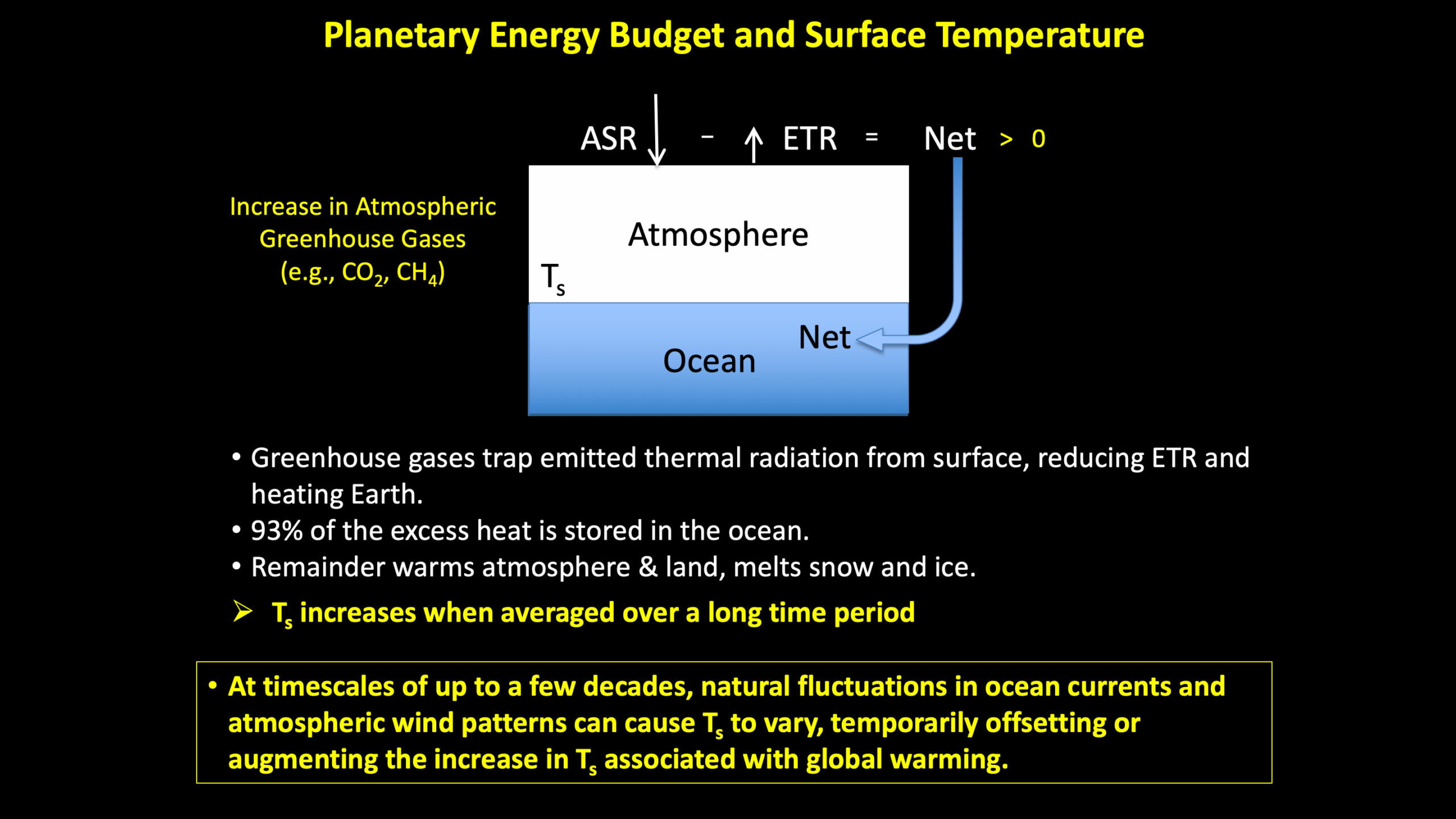 Planetary Eneergy Budget and Surface Temperature